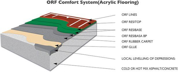 Acrylic Rubber Flooring